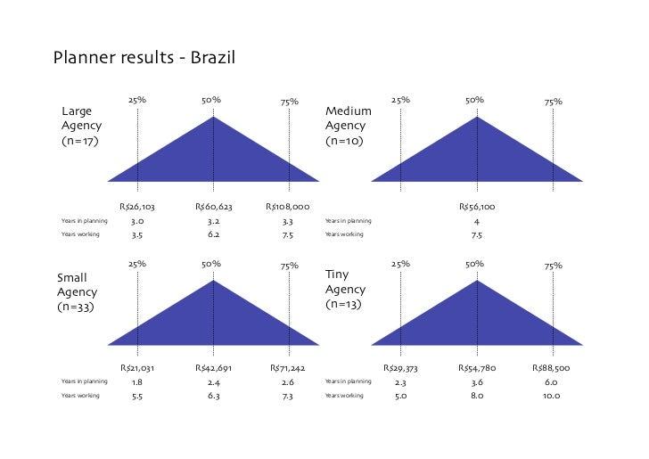 Planner results - Brazil                          25%        50%           75%                             25%         50%...