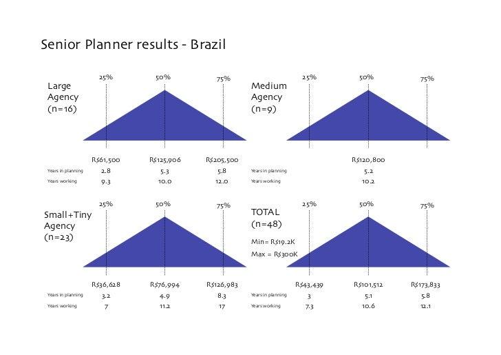 Senior Planner results - Brazil                          25%        50%            75%                              25%   ...