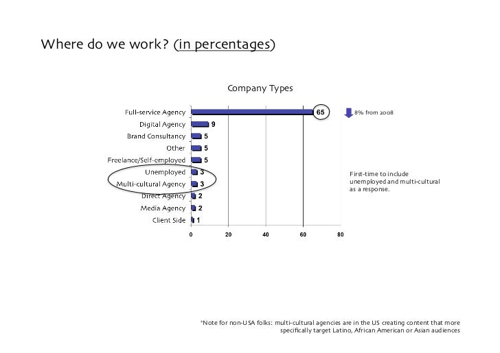 Where do we work? (in percentages)                                  Company Types                                         ...