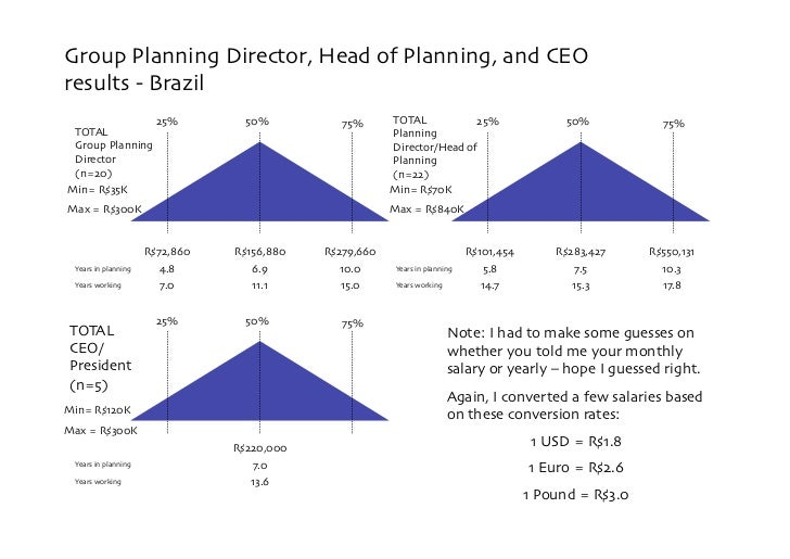 Group Planning Director, Head of Planning, and CEO results - Brazil                         25%         50%           75% ...