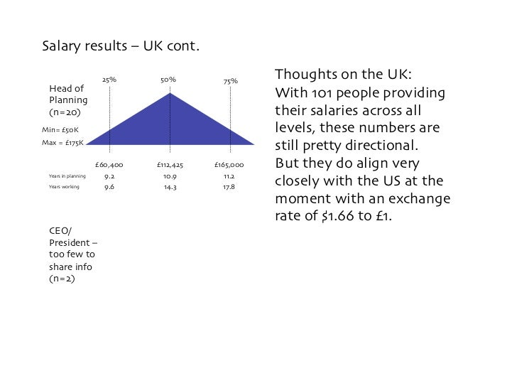 Salary results – UK cont.                          25%        50%          75%                                            ...