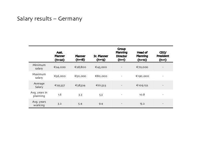 Salary results – Germany                                                               Group                       Asst.  ...