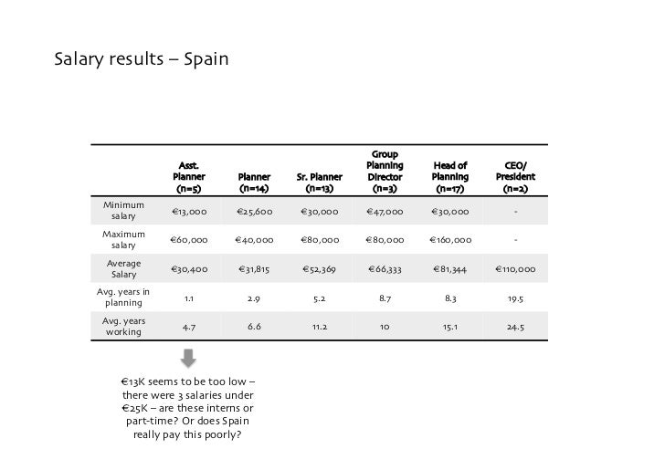 Salary results – Spain                                                                Group                        Asst.  ...