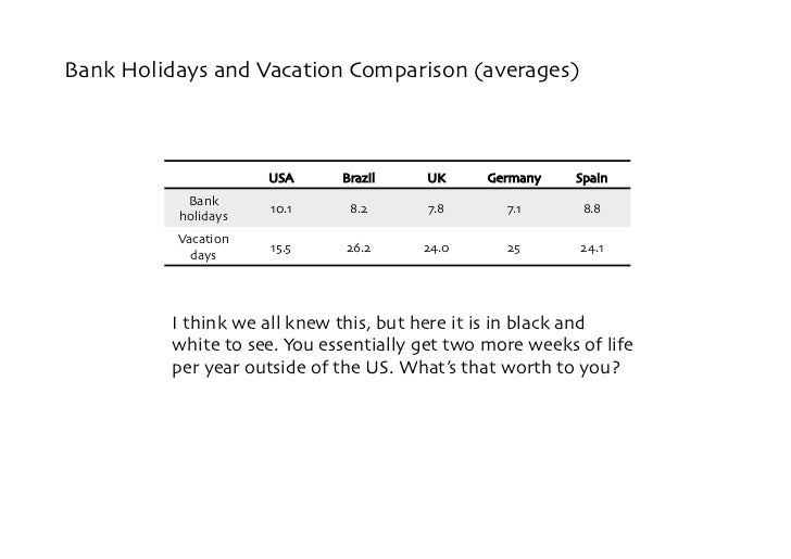 Bank Holidays and Vacation Comparison (averages)                          USA     Brazil     UK     Germany    Spain      ...