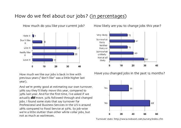 How do we feel about our jobs? (in percentages)     How much do you like your current job?                    How likely a...