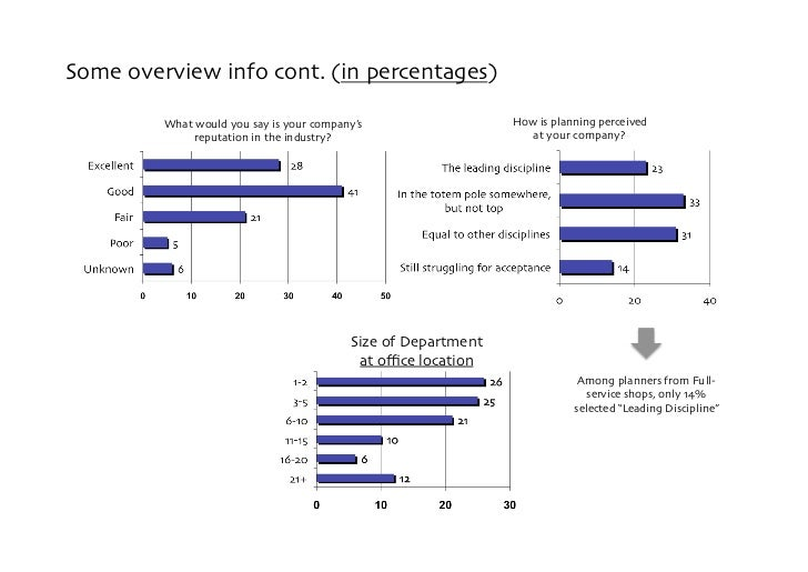 Some overview info cont. (in percentages)           What would you say is your company's                  How is planning ...