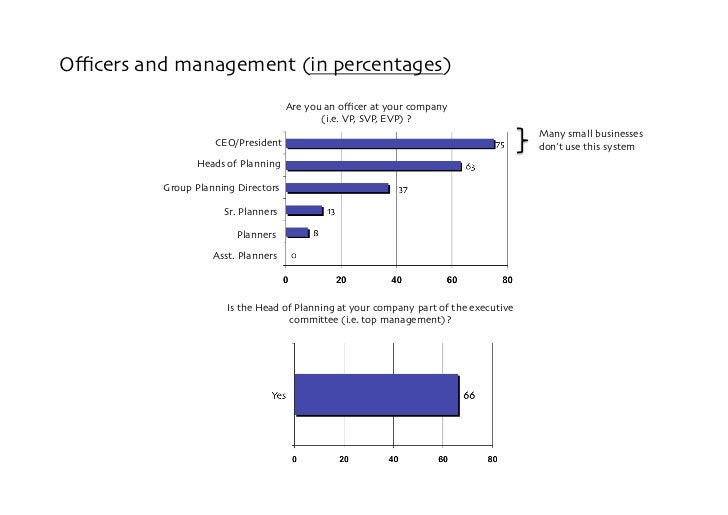 Officers and management (in percentages)                                       Are you an officer at your company             ...