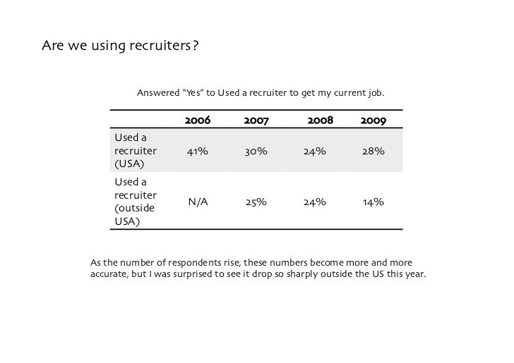 """Are we using recruiters?                     Answered """"Yes"""" to Used a recruiter to get my current job.              A     ..."""