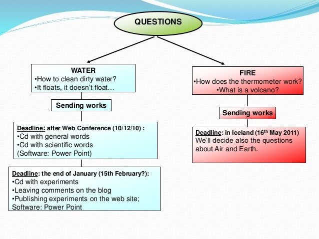 WATER •How to clean dirty water? •It floats, it doesn't float… FIRE •How does the thermometer work? •What is a volcano? De...