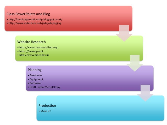 Class PowerPoints and Blog• http://mediaapprenticeship.blogspot.co.uk/• http://www.slideshare.net/jadajadajingjing        ...