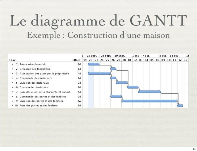 Utseus automne 2013 gestion de projet le planning for Projet de construction maison