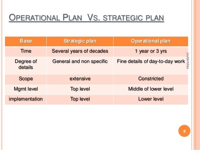 OPERATIONAL PLAN VS. STRATEGIC PLAN Strategic plan  Operational plan  Time  Several years of decades  1 year or 3 yrs  Deg...