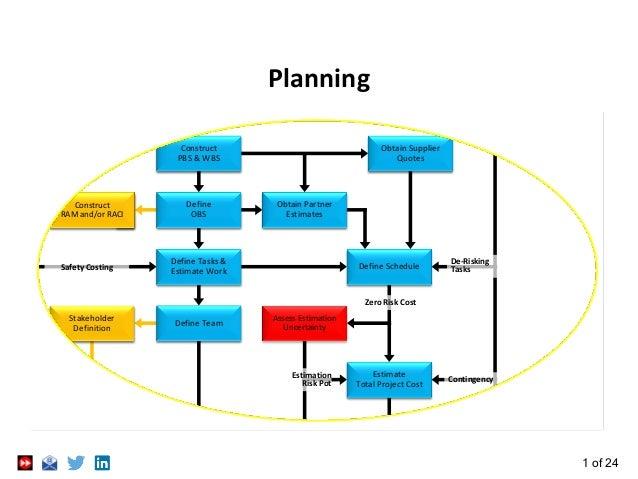 1 of 24 Planning Define OBS Construct PBS & WBS Obtain Partner Estimates Define Team Define Tasks & Estimate Work Obtain S...