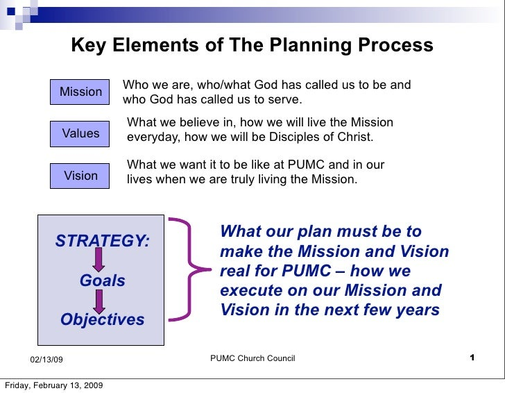 Key Elements of The Planning Process                             Who we are, who/what God has called us to be and         ...