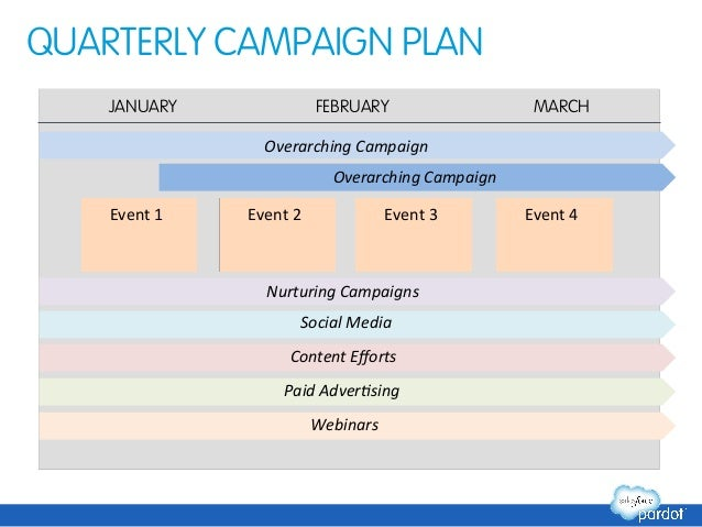 Marketing Automation Success Planning Template - Marketing campaign schedule template