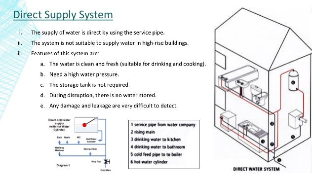 Planning and design of building services in multi Story