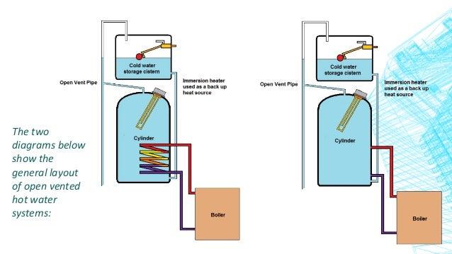 Hot Water Service Diagram - Wiring Circuit •