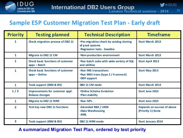 database test plan template - planning and executing a db2 11 for z os migration by ian cook