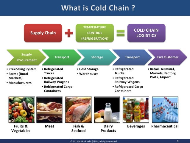 cold storage supply chain management What is cold chain cold chain refers to the management of temperature-sensitive products as they move through the supply chain if drug quality is compromised by exposure to inappropriate conditions during transport and storage enhancing the cold supply chain for refrigerated.