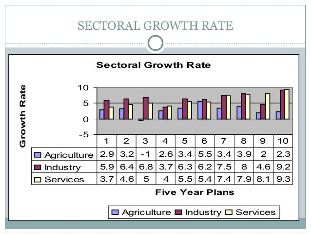 SECTORAL GROWTH RATE Sectoral Growth Rate -5 0 5 10 Five Year Plans GrowthRate Agriculture Industry Services Agriculture 2...