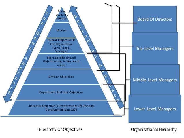 can division manager devepol verifiable goals or objectives The department has a strong governance framework that meets legislative and federal mandates through its electronic-government (e-gov) management of major investments, which supports fitara objectives in areas such as reviewing plans, execution, acquisition management, human resources management, and expenditures as part of the department's .