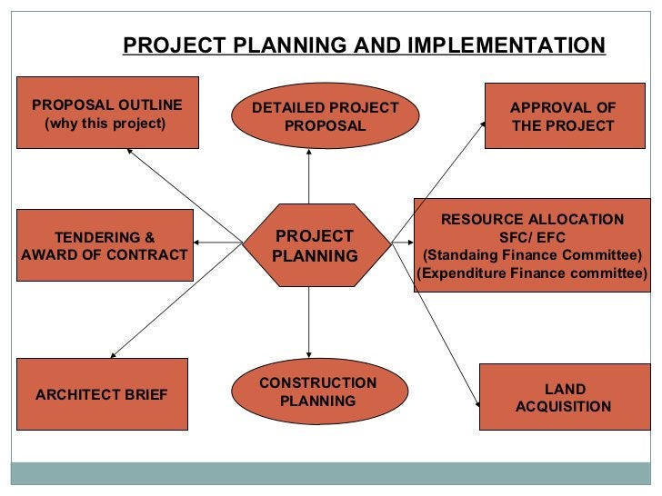 PROJECT PLANNING AND IMPLEMENTATION   PROJECT  PLANNING  PROPOSAL OUTLINE (why this project)  TENDERING & AWARD OF CONTRAC...