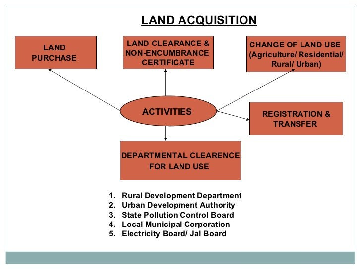 LAND ACQUISITION   ACTIVITIES  LAND  PURCHASE   LAND CLEARANCE & NON-ENCUMBRANCE  CERTIFICATE CHANGE OF LAND USE  (Agricul...