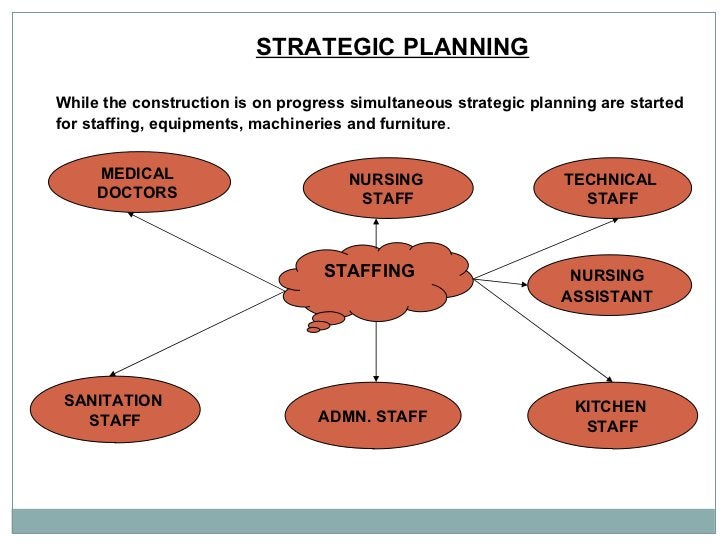 STRATEGIC PLANNING   While the construction is on progress simultaneous strategic planning are started  for staffing, equi...
