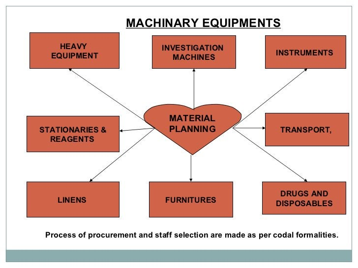 MACHINARY EQUIPMENTS   MATERIAL PLANNING HEAVY  EQUIPMENT STATIONARIES & REAGENTS  LINENS  INSTRUMENTS  TRANSPORT,  DRUGS ...