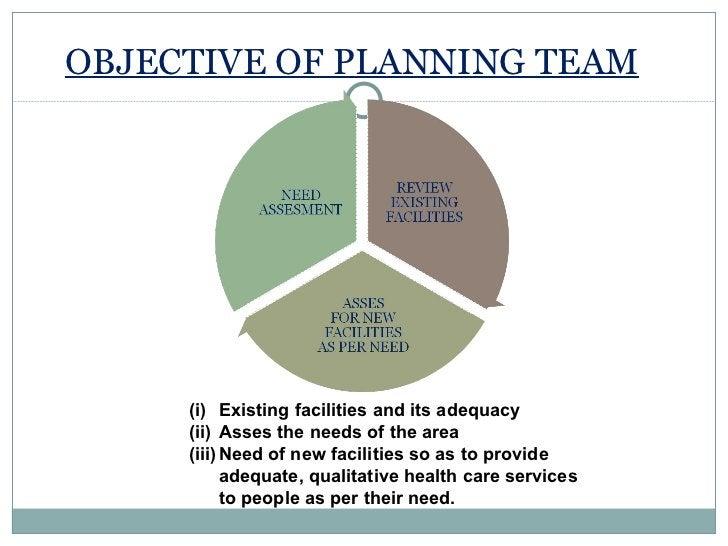 OBJECTIVE OF PLANNING TEAM <ul><li>Existing facilities and its adequacy </li></ul><ul><li>Asses the needs of the area  </l...