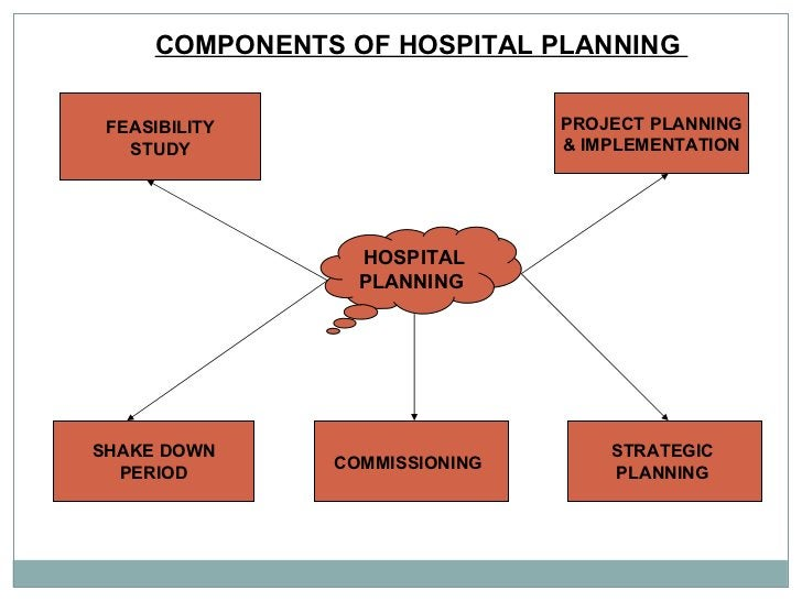 COMPONENTS OF HOSPITAL PLANNING  HOSPITAL PLANNING  FEASIBILITY STUDY PROJECT PLANNING & IMPLEMENTATION SHAKE DOWN PERIOD ...