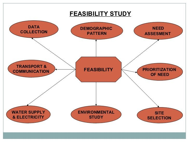 FEASIBILITY STUDY FEASIBILITY DATA COLLECTION NEED ASSESMENT   TRANSPORT & COMMUNICATION  WATER SUPPLY & ELECTRICITY DEMOG...