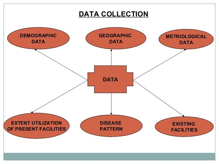 DATA COLLECTION  DATA DEMOGRAPHIC DATA EXTENT UTILIZATION OF PRESENT FACILITIES GEOGRAPHIC  DATA DISEASE  PATTERN METRIOLO...