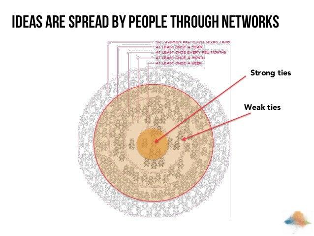 Ideas are spread by people through networks Strong ties  Weak ties