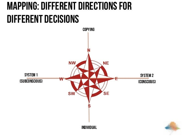 Mapping: Different directions for different decisions Copying  System 1 (subconscious)  System 2 (conscious)  Individual