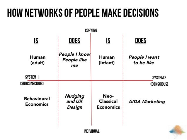How Networks of People Make Decisions Copying  Is Human (adult)  Does  Is  People I know People like me  Human (Infant)  S...