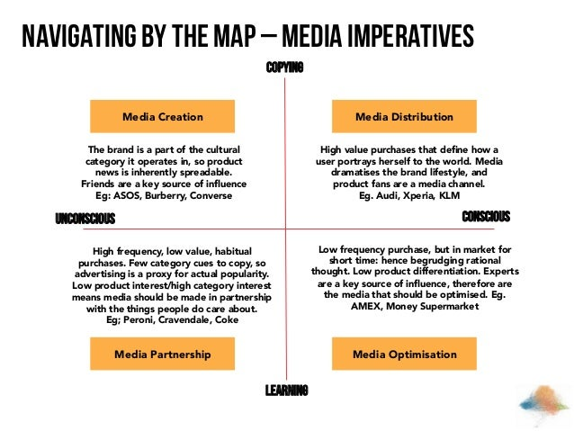Navigating by the map – Media imperatives Copying Media Creation  Media Distribution  The brand is a part of the cultural ...