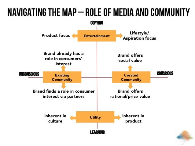 Navigating the Map – role of media and community Copying Product focus  Entertainment  Brand already has a role in consume...