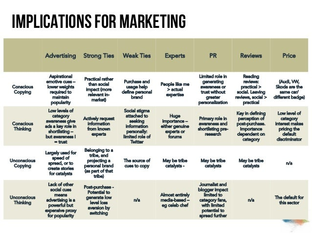 Implications for marketing Advertising  Strong Ties  Weak Ties  Experts  PR  Reviews  Price  Conscious Copying  Aspiration...