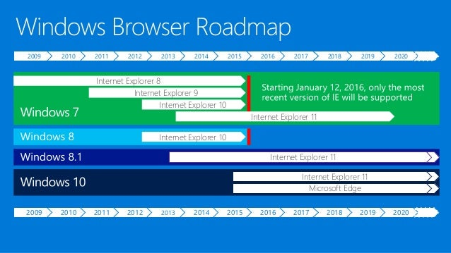 Planning for Windows 10 and Internet Explorer 11