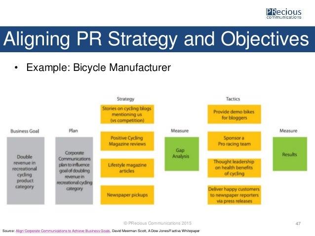 planning managing pr campaigns precious communications