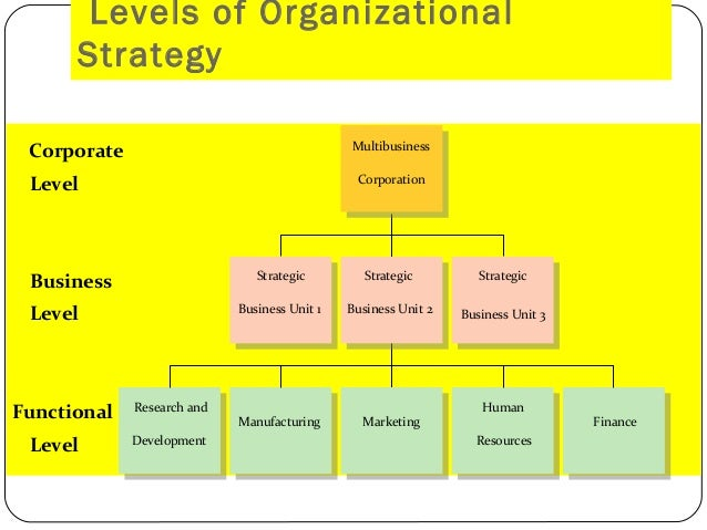 strategy of an organization