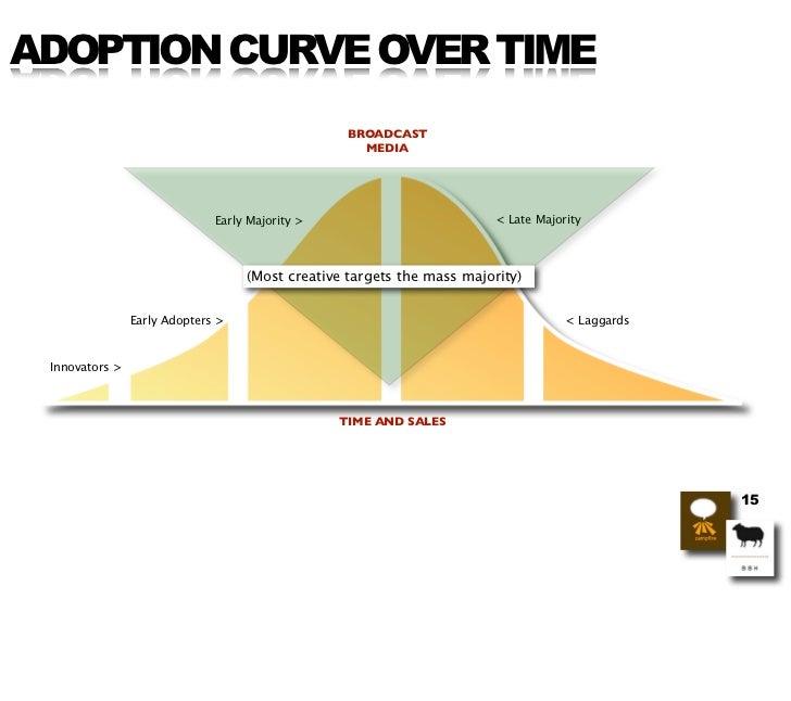 ADOPTION CURVE OVER TIME                                                   BROADCAST                                      ...