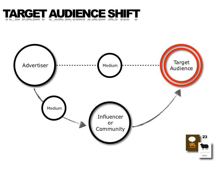 TARGET AUDIENCE SHIFT                                      Target   Advertiser          Medium                            ...