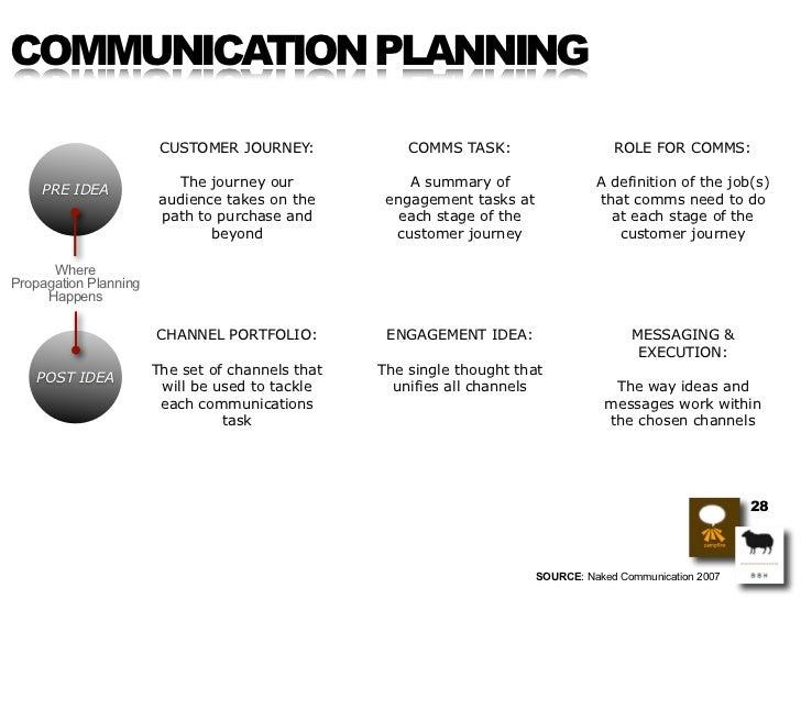 COMMUNICATION PLANNING                          CUSTOMER JOURNEY:             COMMS TASK:                     ROLE FOR COM...