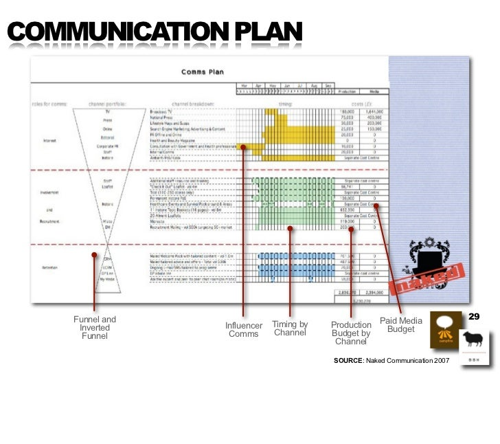 COMMUNICATION PLAN         Funnel and                                                               29      Inverted    In...