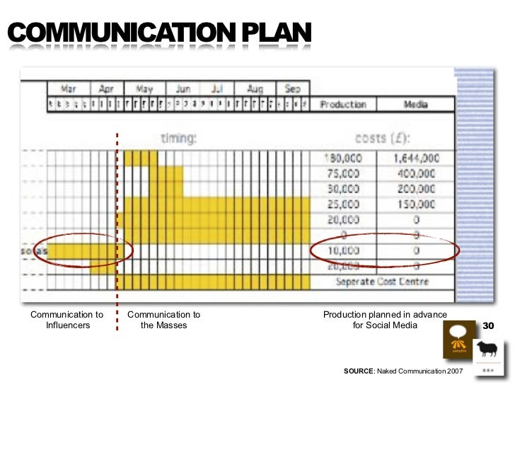 COMMUNICATION PLAN      Communication to   Communication to   Production planned in advance     Influencers       the Mass...