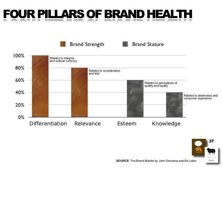 FOUR PILLARS OF BRAND HEALTH                                 Brand Strength                         Brand Stature   100%  ...