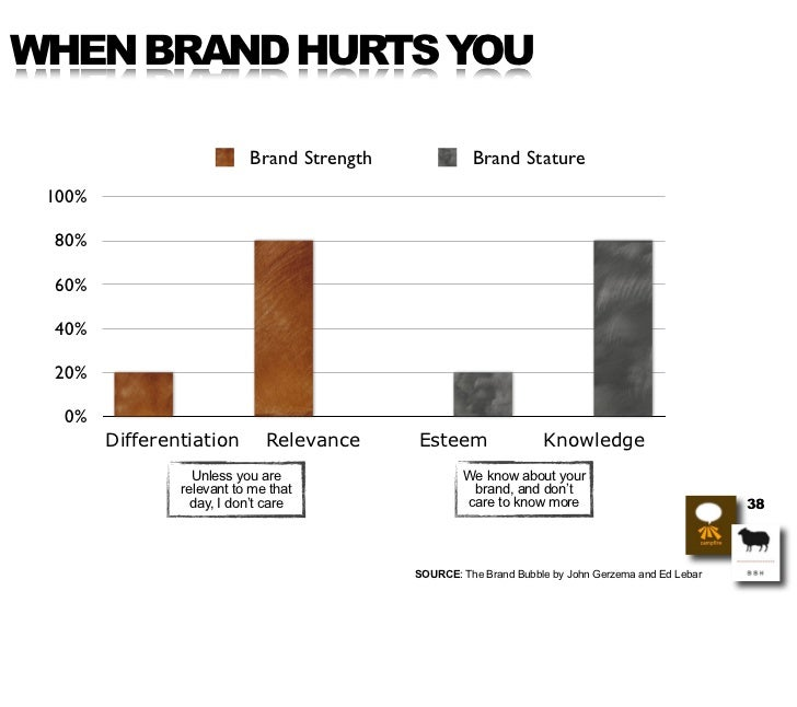 WHEN BRAND HURTS YOU                             Brand Strength             Brand Stature  100%   80%   60%   40%   20%   ...