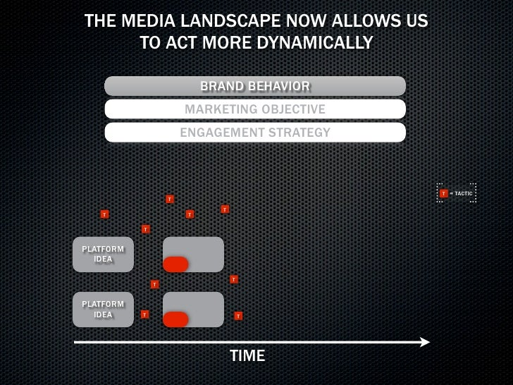 CHOOSE YOUR OWN ADVENTURE                    evolve the creative brief to   PRODUCTIVE     help use media as a canvas     ...